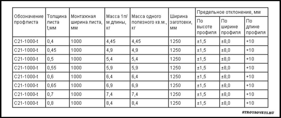 вес м2 профлиста с21